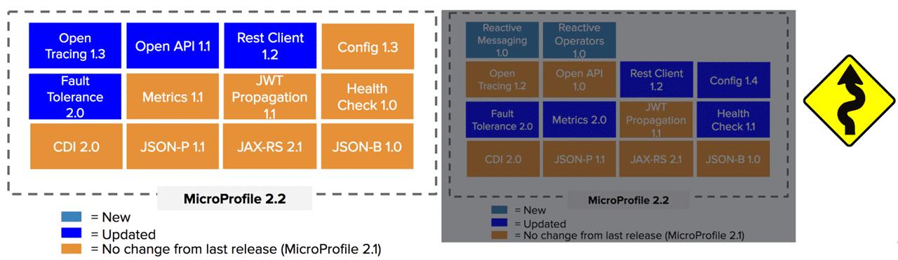 Das Release (links) weicht leicht von der im Zuge von Version 2.1 veröffentlichten Roadmap (rechts) ab.