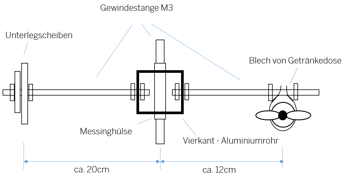 Schema des Klöppels und Pendels