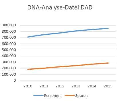 Polizeiliche Erfassung von Fingerabdruck- und DNA-Daten nimmt zu