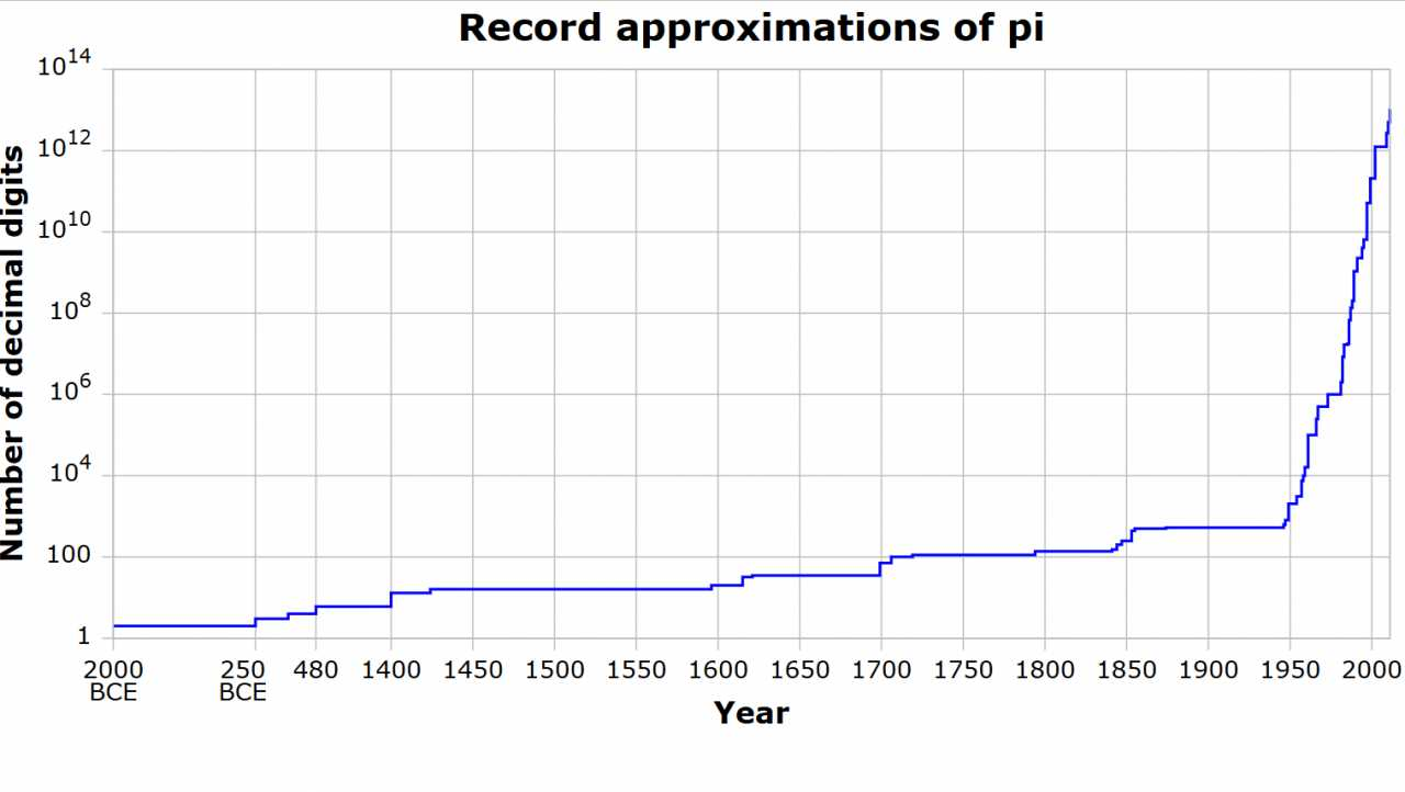 Seit der Erfindung des Computers wächst die Zahl der bekannten Stellen von rasant.
