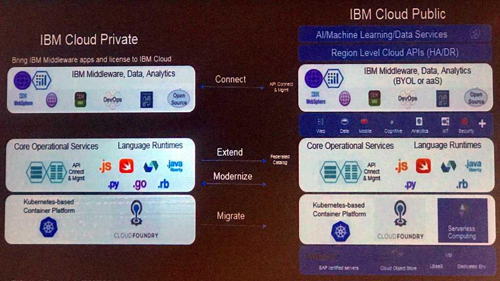 IBM Cloud Private für IaaS, CaaS und PaaS im Rechenzentrum
