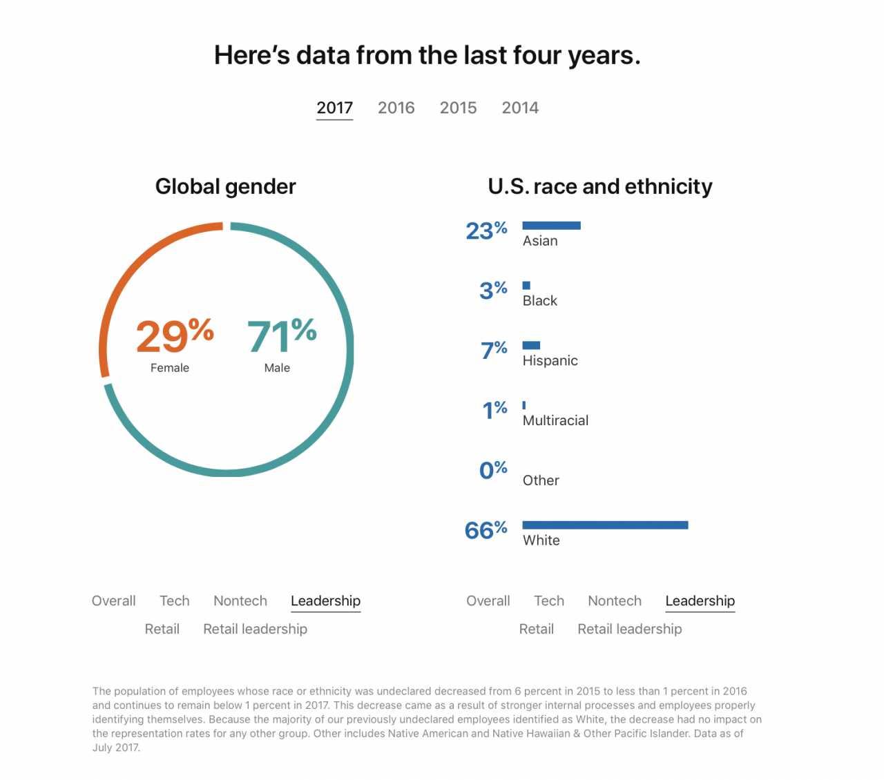 Apples Zahlen zu Diversität in Führungspositionen im Jahr 2017.