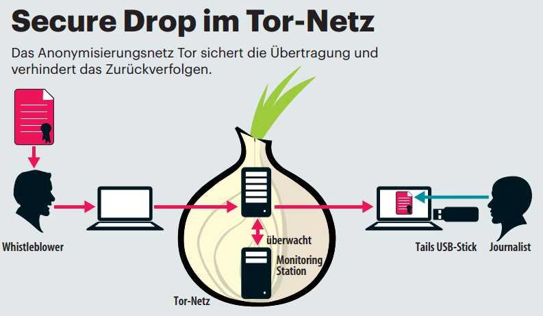 Der sichere Briefkasten von heise Tippgeber ist als Tor Hidden Service realisiert