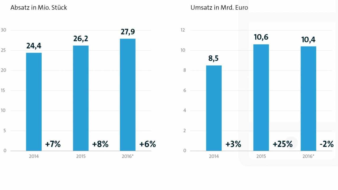 Bitkom: Umsätze mit Smartphones in Deutschland erstmals rückläufig