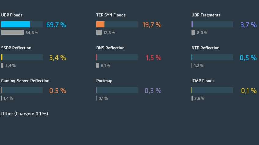 DDoS-Report von Link11