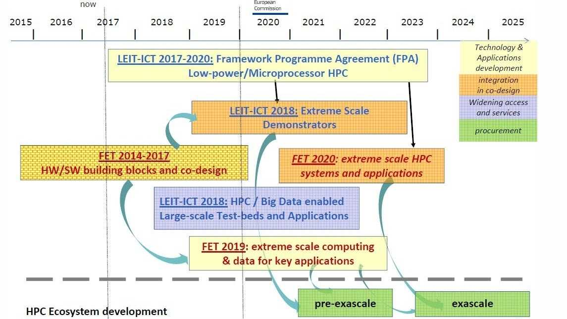 EuroHPC: 1 Milliarde Euro für Supercomputer mit EU-Technologie