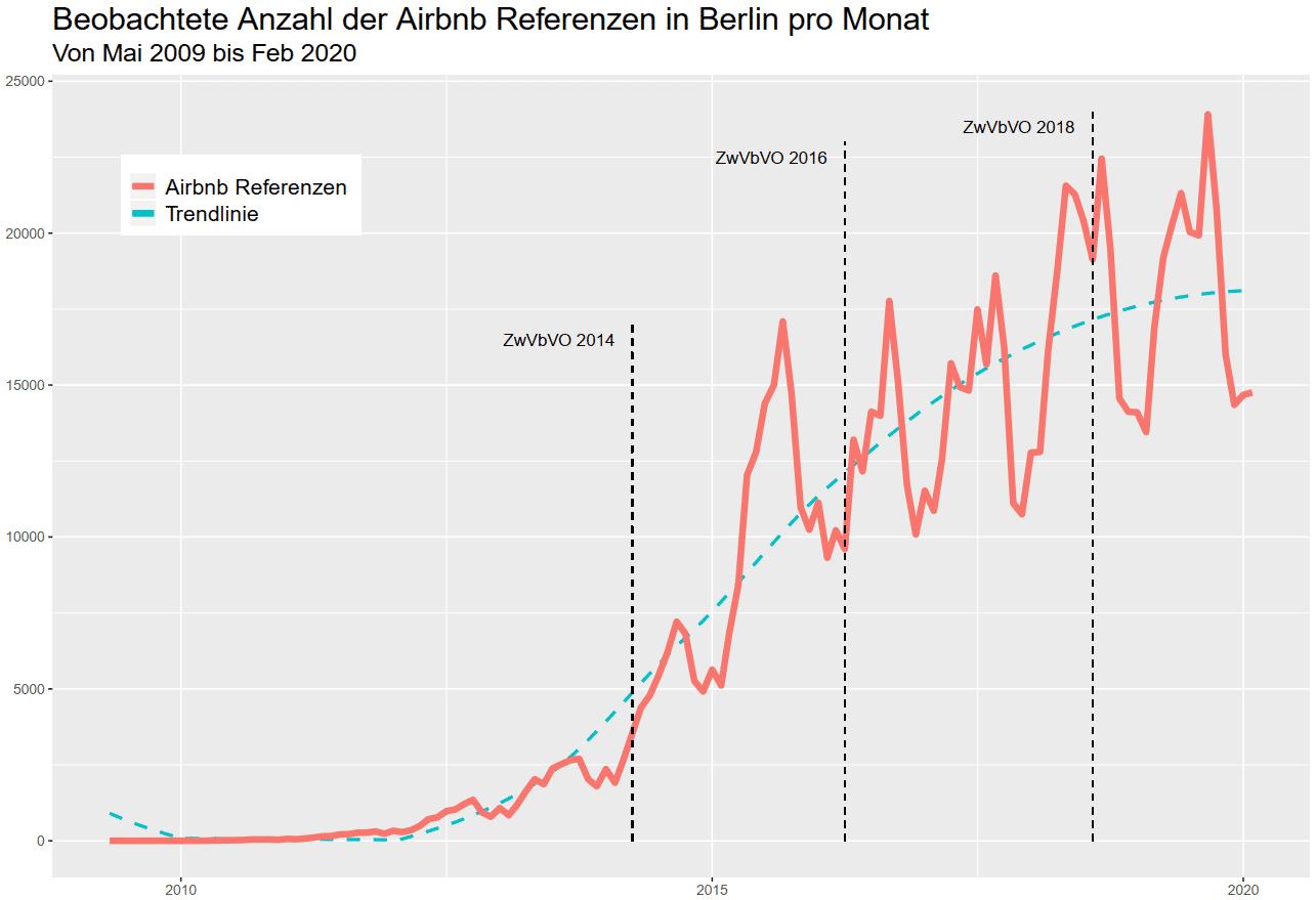"""Bis 2020 ist die Anzahl der bei Airbnb angebotenen Immobilien gestiegen. Saisonale Effekte hatten mehr Einfluss auf die Anzahl als die drei """"Zweckentfremdungsverbotsverordnungen""""."""