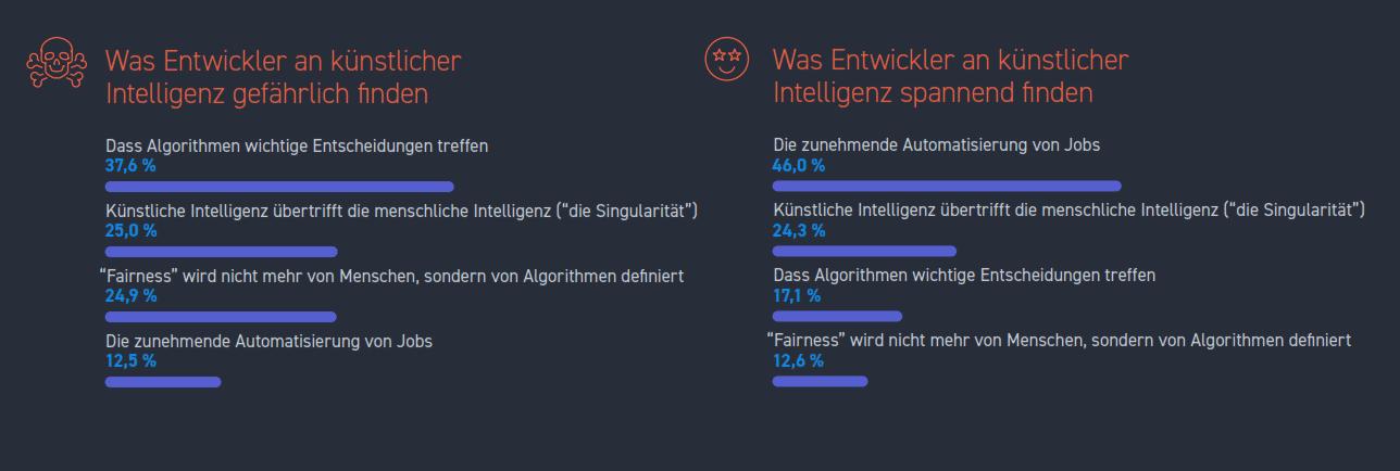 Ein gewisses Maß an gesunder Skepsis - das ist es was deutsche Entwickler zeigen, wenn es um die Möglichkeiten der KI geht. (Quelle: Stack Overflow)