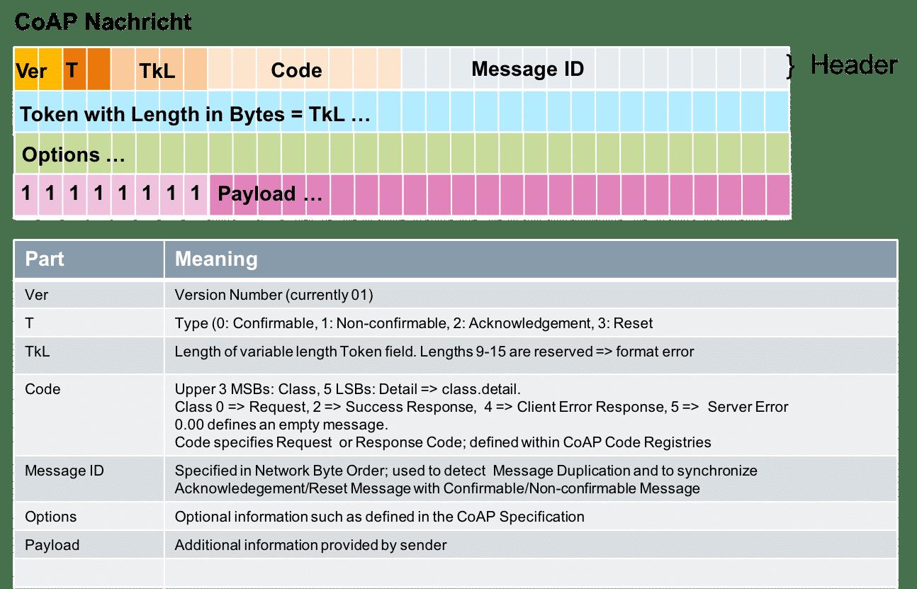 Der Aufbau von CoAP-Nachrichten