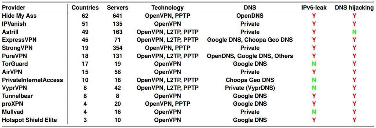 Diese VPN-Anbieter Sicherheitsforschern zufolge keine hundertprozentige Privatsphäre und Anonymität garantieren.