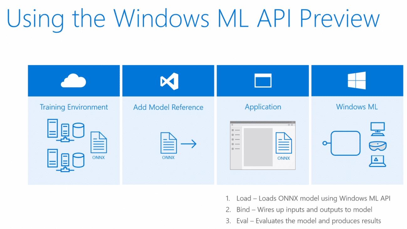 Windows-ML-API