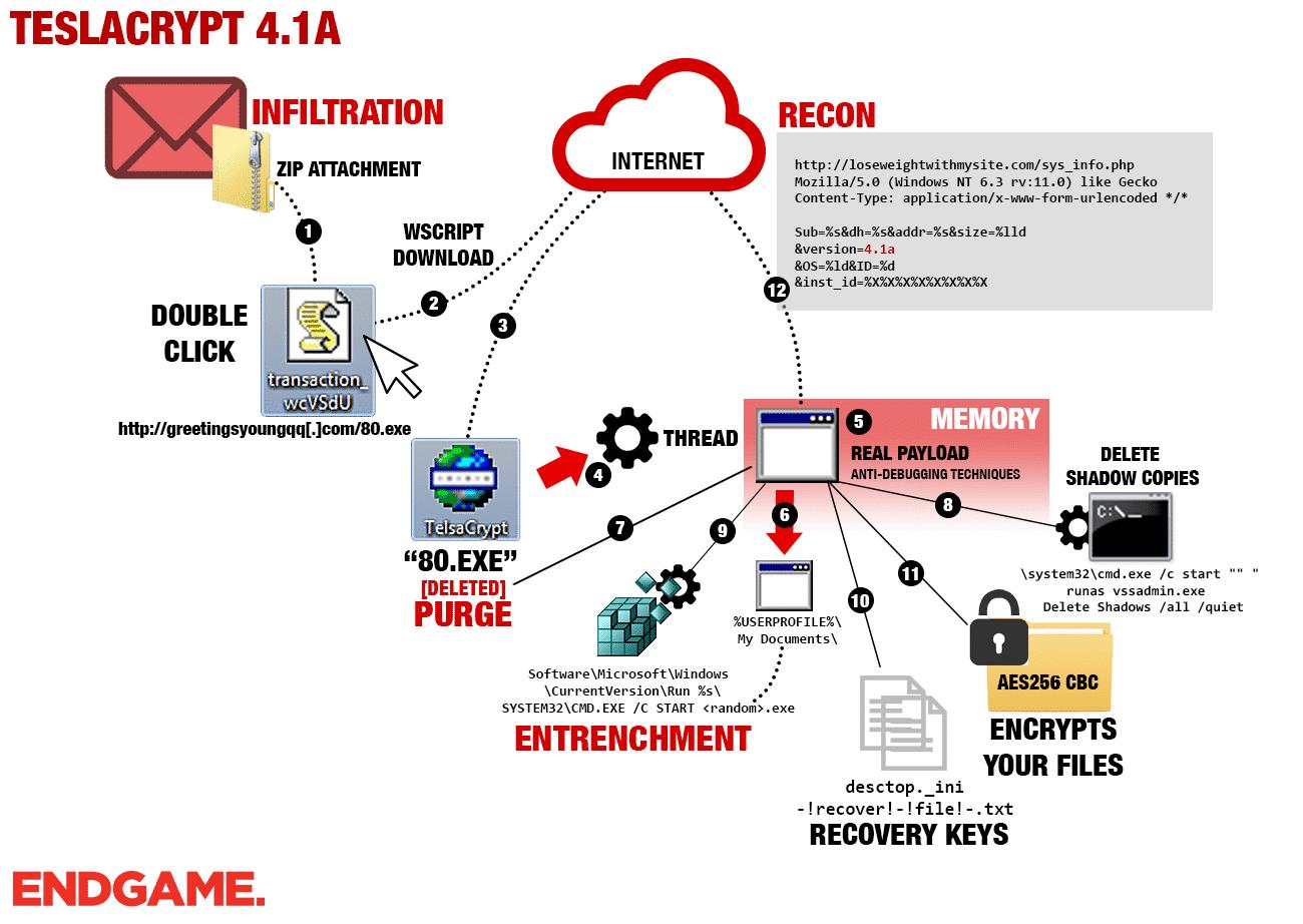 Der Infektionsweg der aktuellen TestlaCrypt-Version