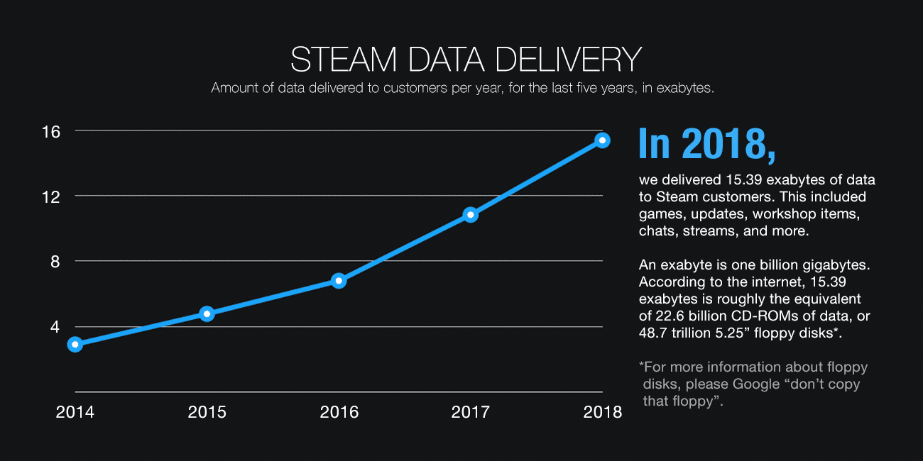 Der Steam-Traffic von 2014 bis 2018.