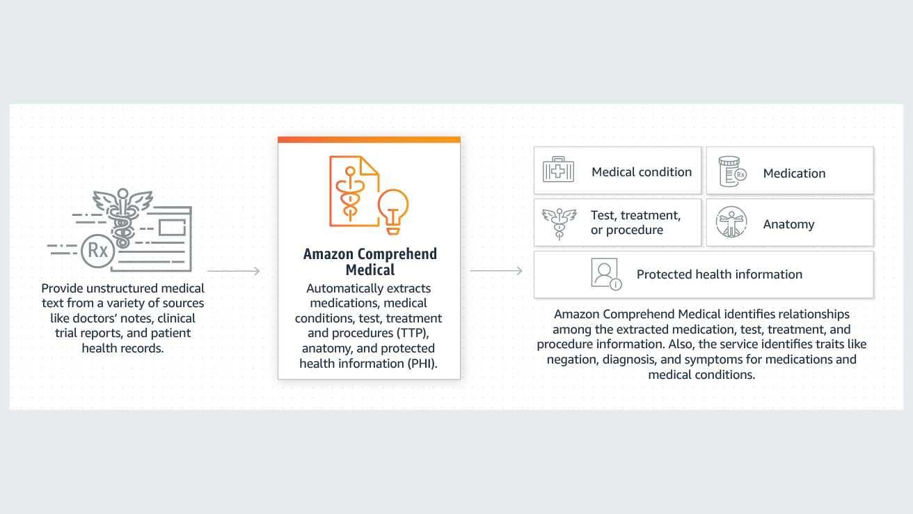 Amazon Comprehend Medical verarbeitet unterschiedliche Patientendaten und extrahiert daraus relevante Informationen zu Krankheiten und deren Behandlung.