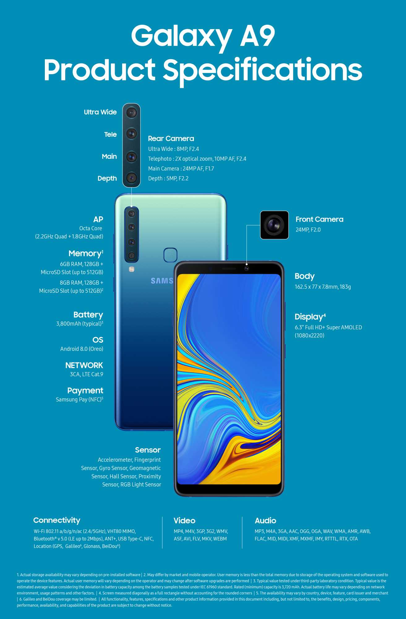 Die Ausstattung des Galaxy A9 in der