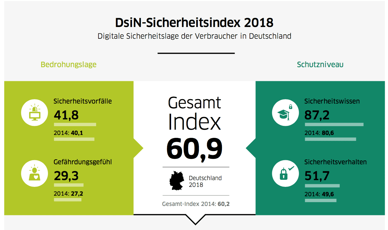 Der Index