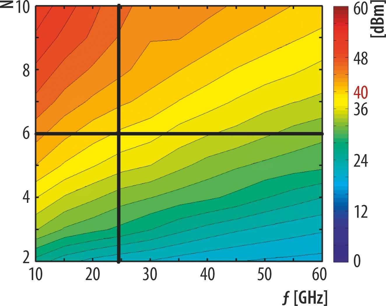 Eine MIMO-Antenne dürfte nach Antennensimulationen bei maximal zulässiger abgestrahlter Leistung höchstens 6 Elemente haben, wenn der Abstand zum Körper nur 0,5 cm beträgt – wie etwa im Smartphone.