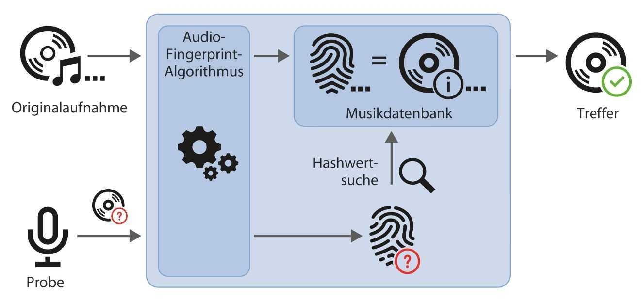 Funktionsschema von Shazam