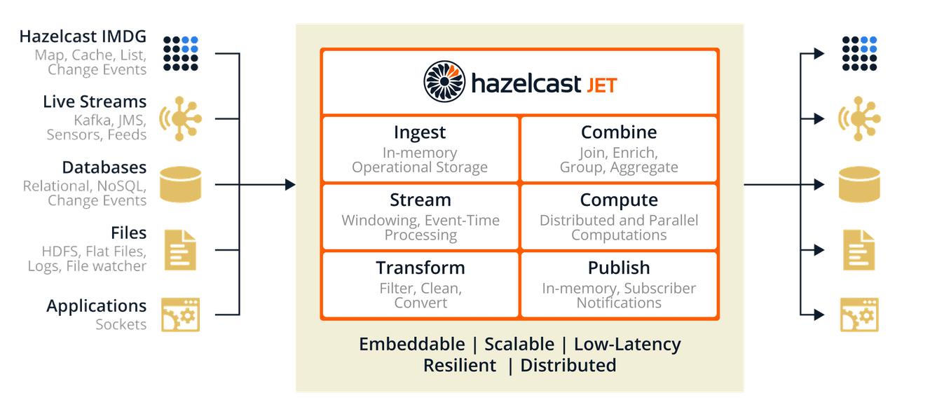 Stream- und Batch-Processing mit Hazelcast Jet.