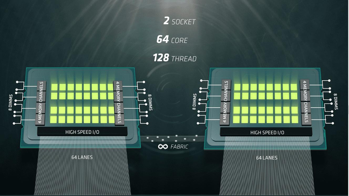 Im Zwei-Sockel-System werden 64 der 128 PCIe-Links eines Naples-Prozessors für den Interconnect (Infinity Fabric) umgewidmet.
