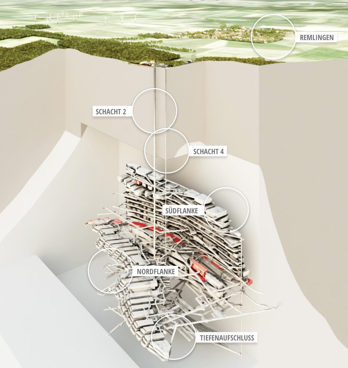Darstellung aus einer Multimedia-Präsentation der Bundesgesellschaft für Endlagerung.