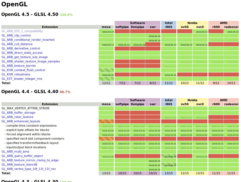 Dem Intel-Treiber fehlt nicht mehr viel zur Unterstützung von OpenGL 4.5.