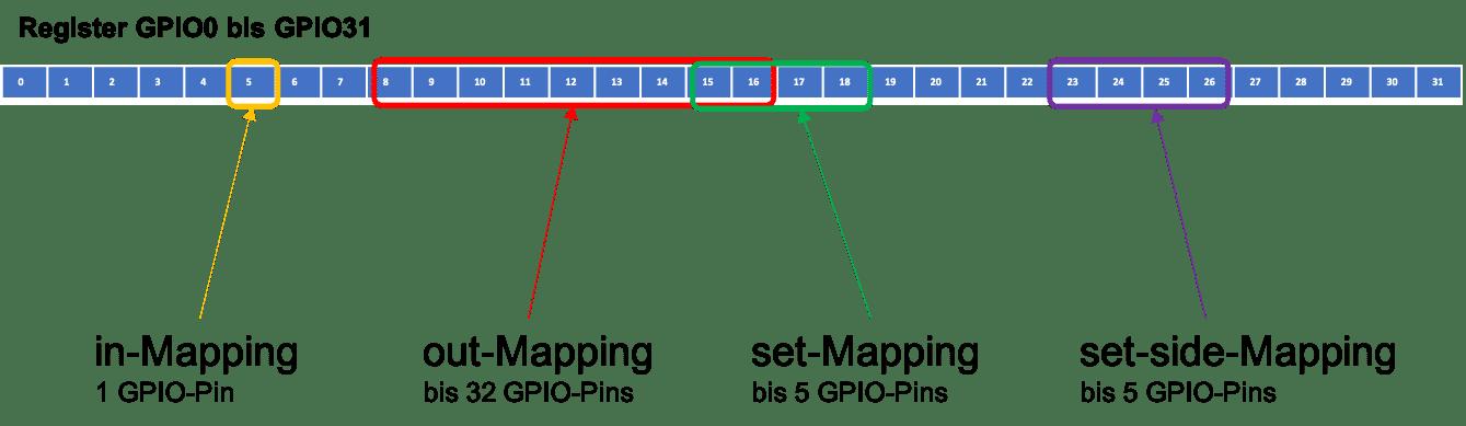 Die vier Mappings der PIO