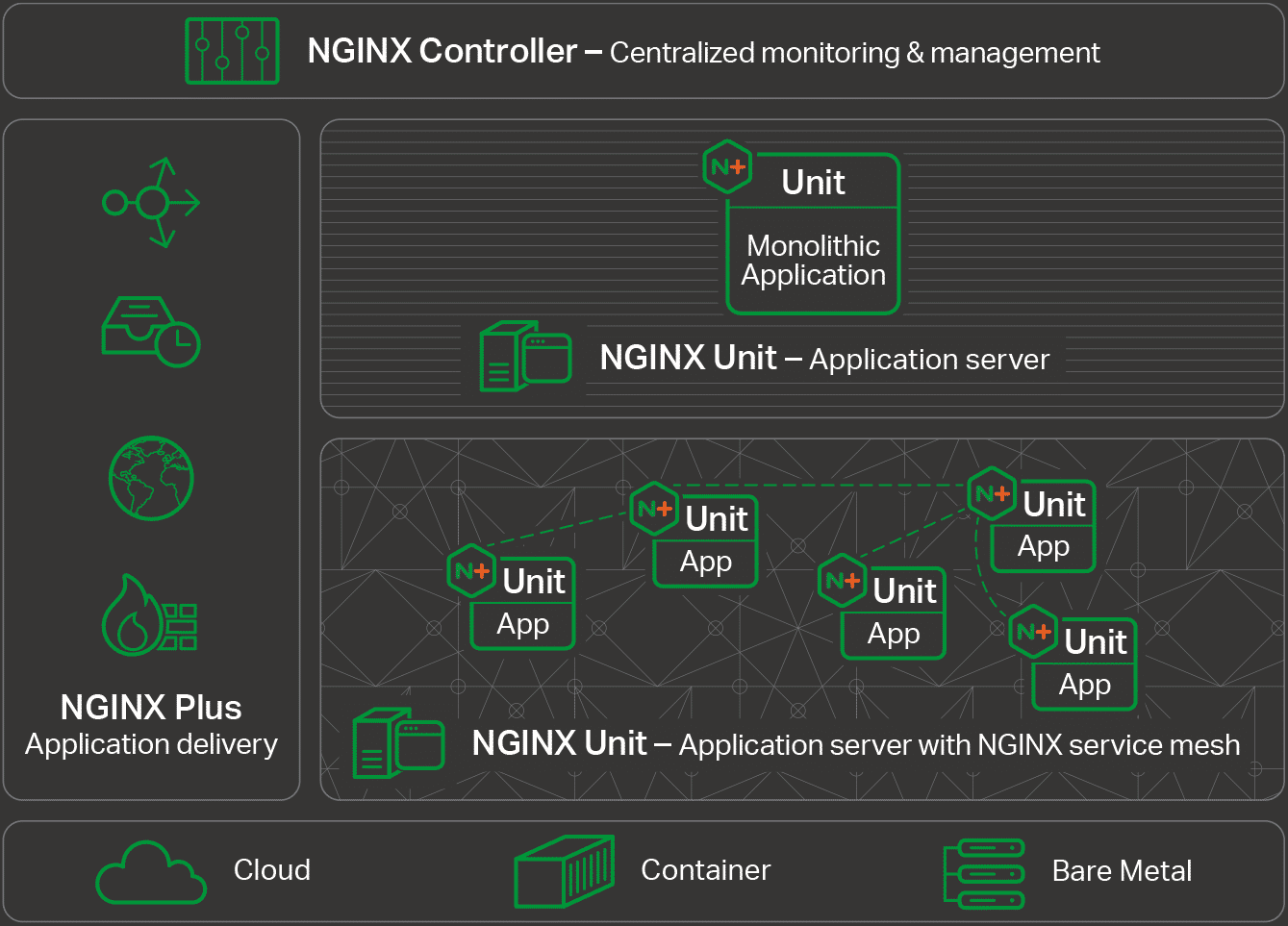 Nginx Unit: Ein Application Server für Microservices