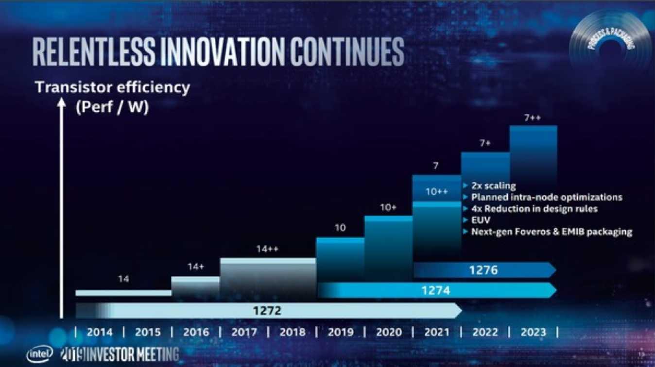 Mit der 7-nm-Fertigung will Intel sich wieder realistischere Ziele setzen und plant bereits Optimierungen über mehrere Prozessschritte.