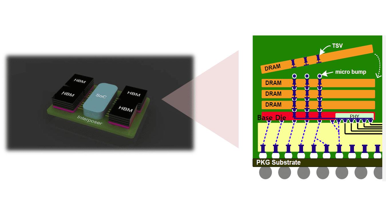 SK Hynix High-Bandwidth Memory