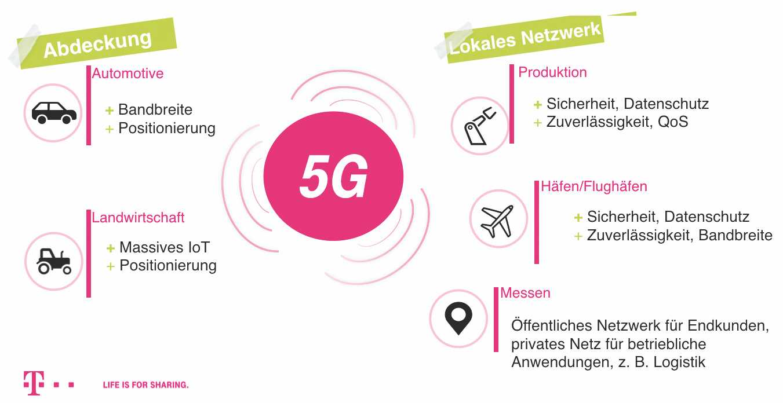 Beim Einsatz der 5G-Technik in der Industrie bildet die funkgestützte Datenerfassung den Ausgangspunkt für viele Optimierungen.