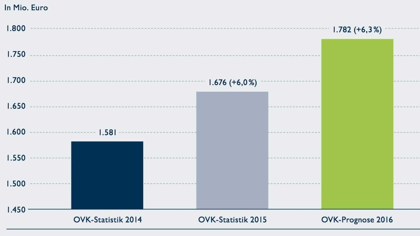 dmexco: Onlinewerbung wächst um 6,3 Prozent