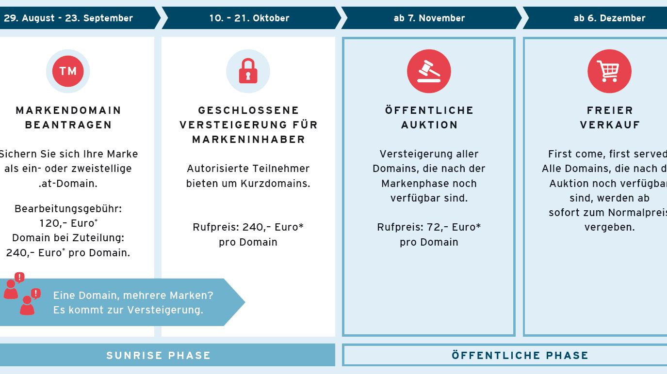 Mit r.at und t.at: Österreich bringt Kurzdomains