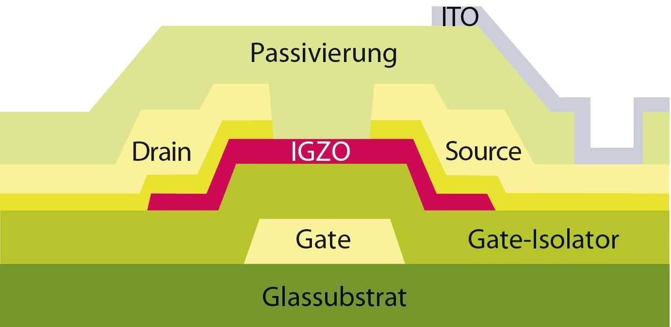 Da Pixeltransistoren mit IGZO-Technik sehr leitfähig sind, können sie viel Strom zur organischen Schicht transportieren..