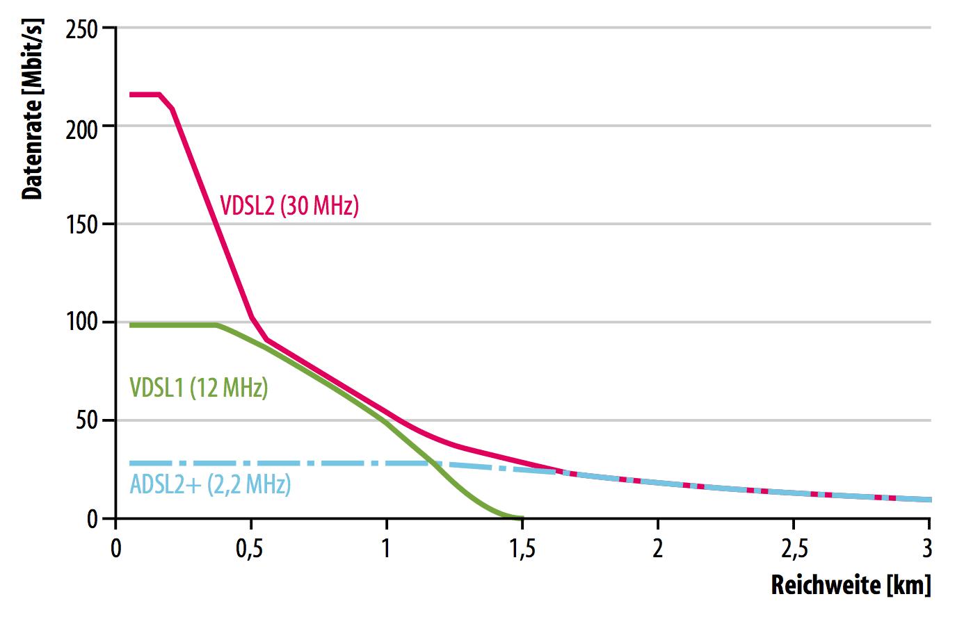 VDSL2-Anschlüsse holen zwar deutlich mehr aus der Kupferdoppelader als etwa der ADSL2+-Vorgänger, aber in ländlichen Gebieten schmilzt der Vorteil dahin, weil die Anschlüsse oft so lang sind, dass sich darüber keine 50 MBit/s befördern lassen. Nun ist die Telekom aber verpflichtet, die Strecken in solchen Gebieten durch zusätzliche Kabelverzweiger zu verkürzen, in denen Haushalte im Durchschnitt nur Bandbreiten unter 30 MBit/s im Down- und 5 MBit/s im Upstream erhalten können.