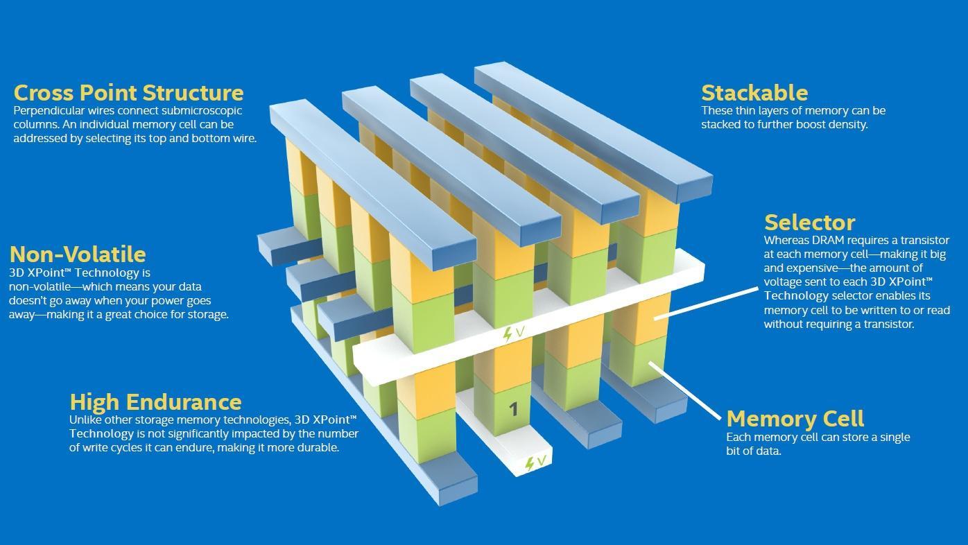 Schema: 3D XPoint