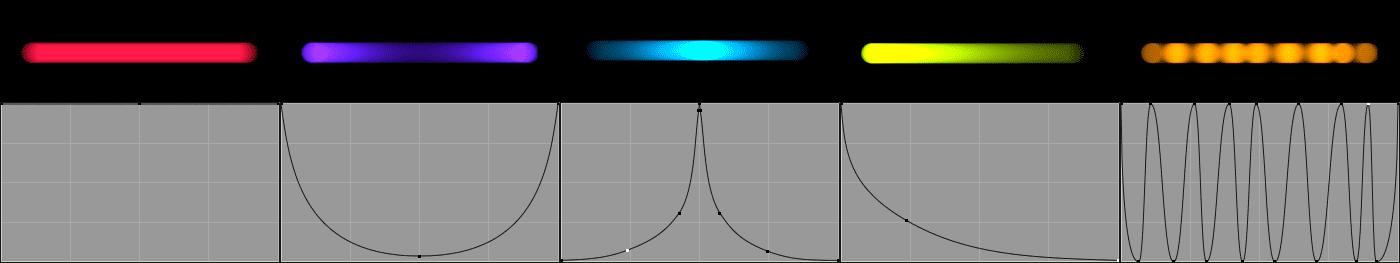 Beispiele von Shutter-Kurven und deren Auswirkung auf die Bewegungsunschärfe.