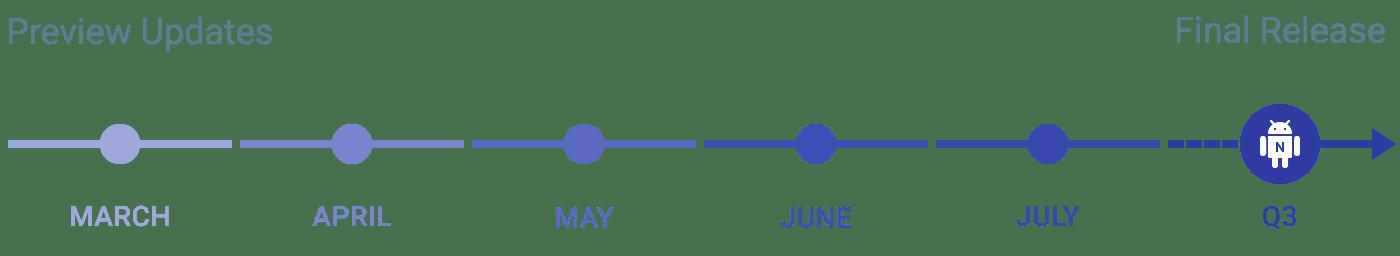 Zeitleiste der geplanten Releases für Android Nougat