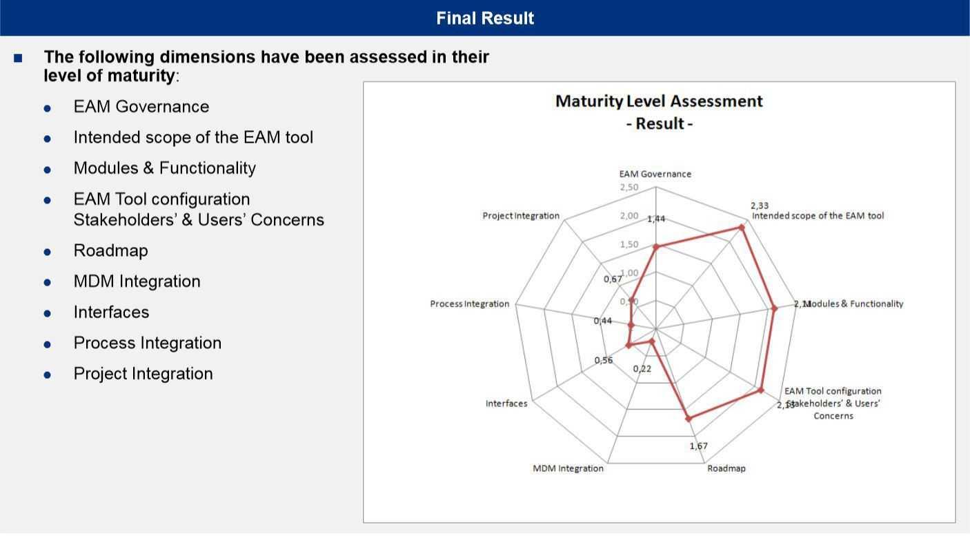 Beim Reifegrad von EAM-Lösungen gibt es noch viel Luft nach oben.