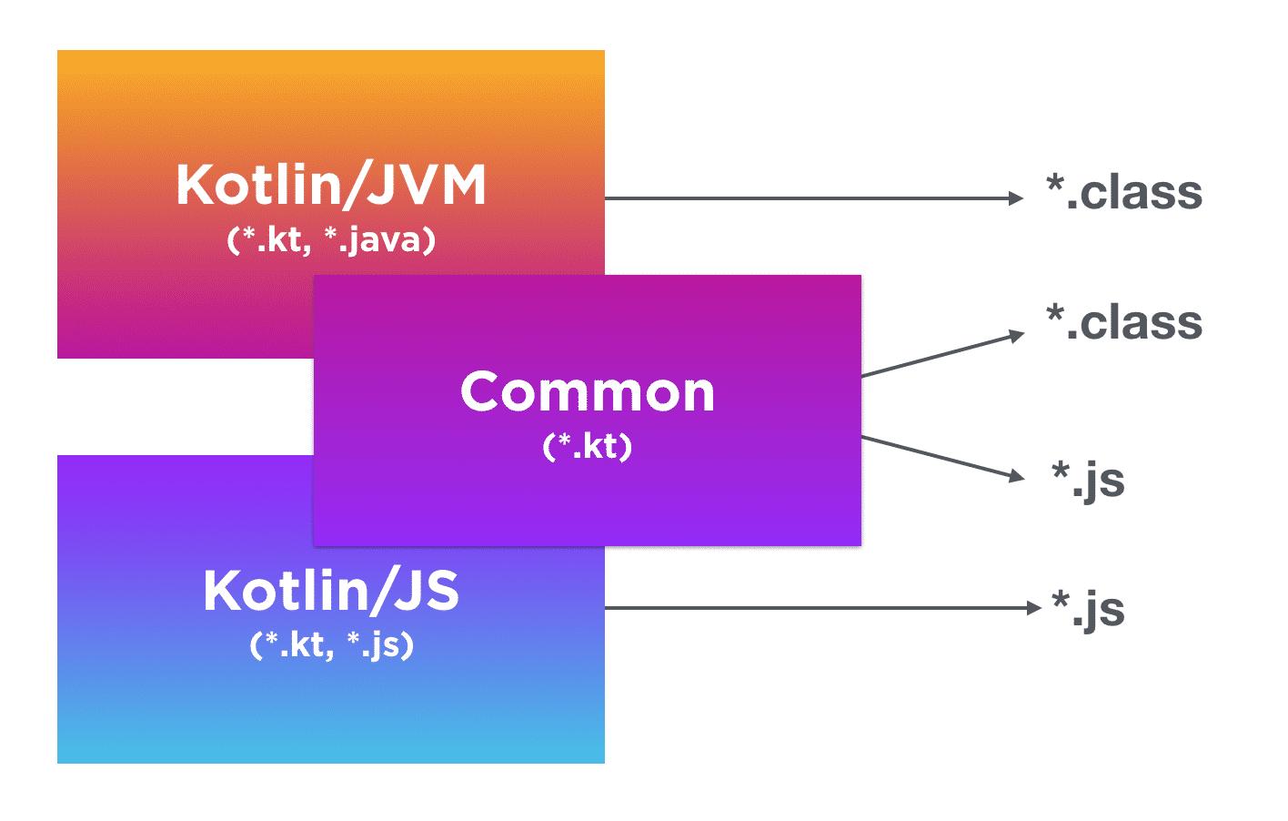Kotlin 1.2 kombiniert plattformspezifische und gemeinsam verfügbare Module.