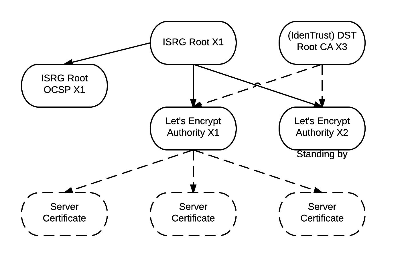 Let's Encrypt unterschreibt Server-Zertifikate über seine Intermediate-CA, die zusätzlich von der Root-CA Identrust signiert wurde.