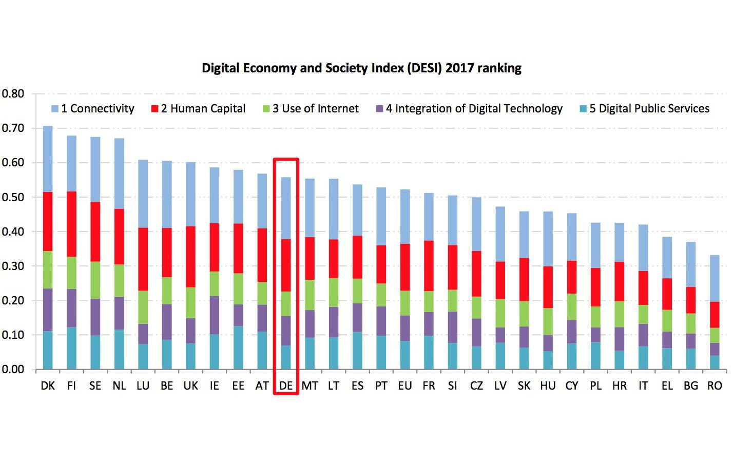 Deutschland ist bei der Digitalisierung im EU-Vergleich noch auf keiner Top-Position