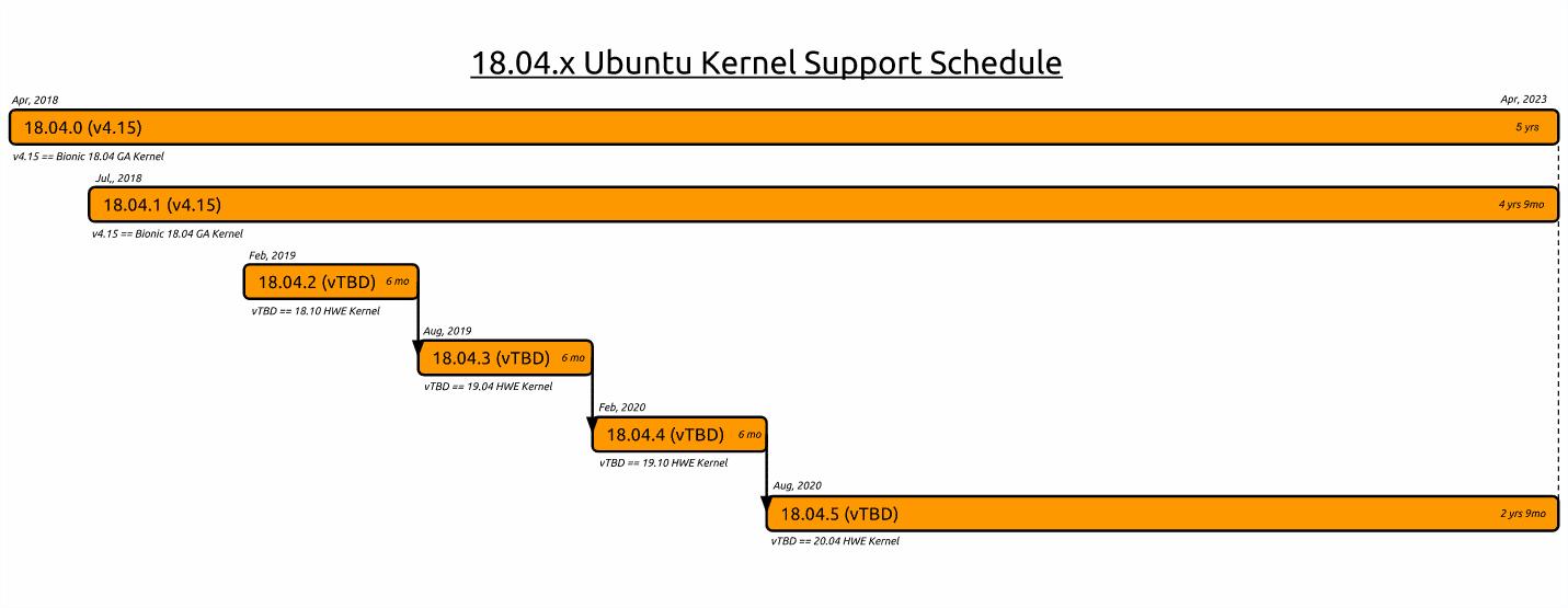 Ubuntu 18.04 HWE