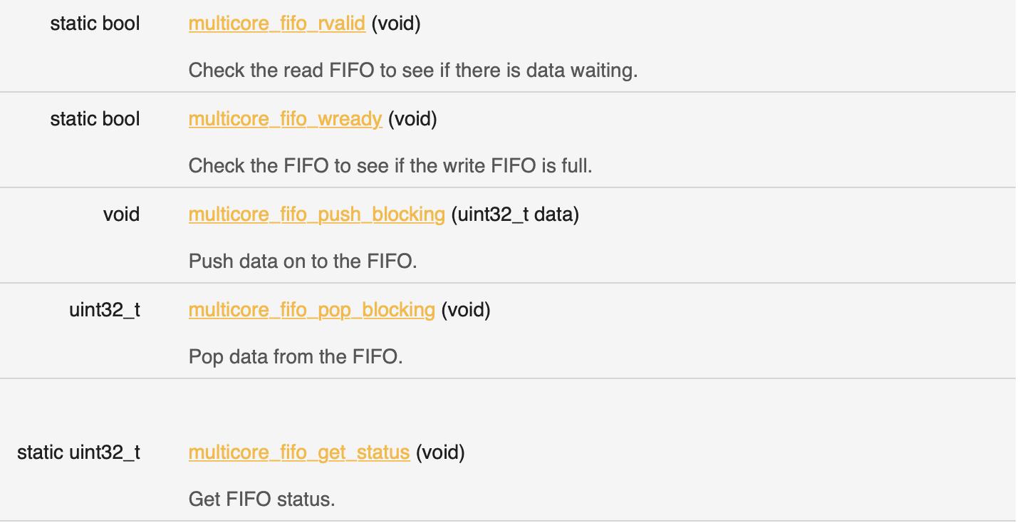 Funktionalität für FIFOs