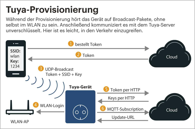 """Der """"Smartconfig"""" genannte Provsionierungsvorgang ermöglicht sowohl das Ausspähen in der Nähe als auch Man-in-the-Middle-Attacken auf die folgende Kommunikation mit dem Tuya-Server."""