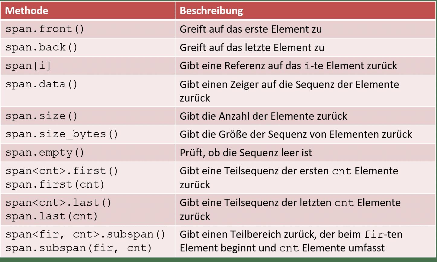 C++20: std::span