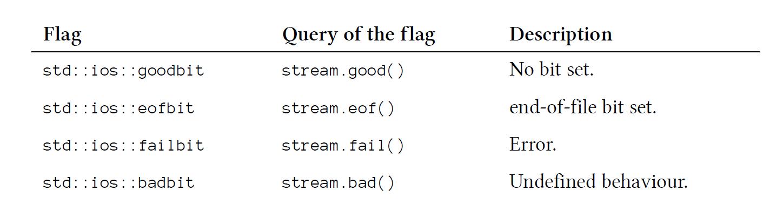 C++ Core Guidelines: Ein- und Ausgabestreams