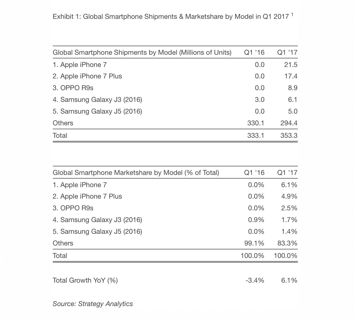 Der weltweite Smartphone-Markt im ersten Quartal –nach einzelnen Modellen.