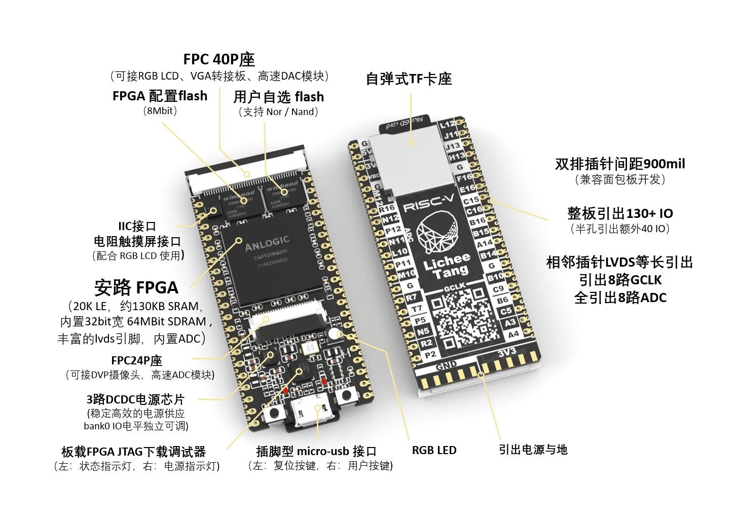 Auf dem Lichee Tang sitzt ein FPGA-Chip, der einen RISC-V E203 ausführt.