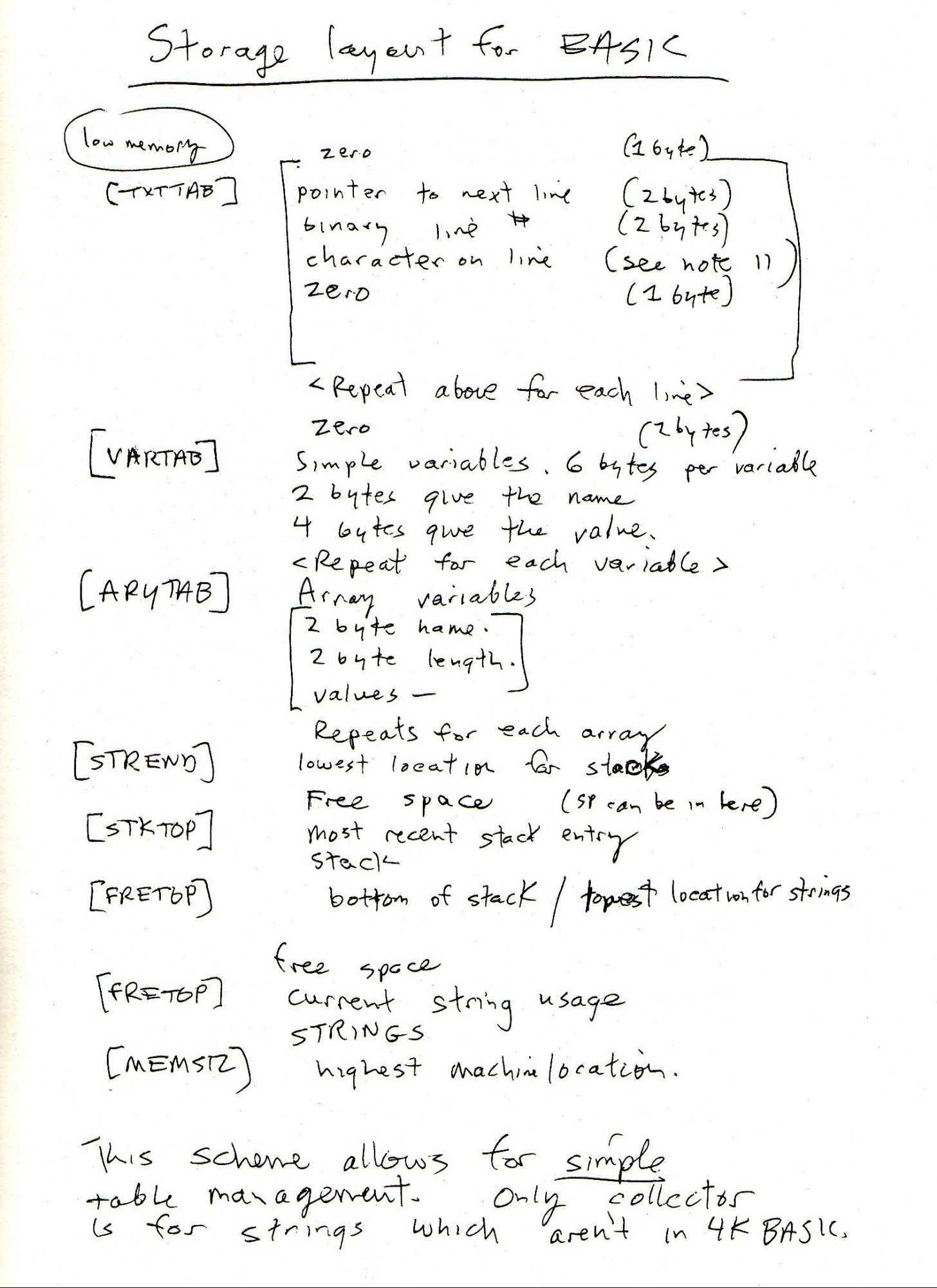 Gates-Entwurf für Basic
